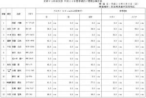 釣研FG秋田支部 平成28年(2016年)春季磯釣り懇親会集計表