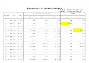 釣研FG秋田支部 平成30年(2018年)チヌ釣り大会集計表