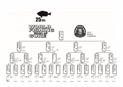 2019_第25回WFGグレ大会_トーナメント結果