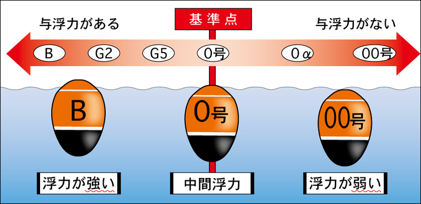 「ウキ 浮力 表」の画像検索結果